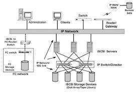 data center storage evolution  das  nas  san  san over ip  fc    figure   iscsi san diagram