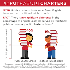 myths about charter schools truth about charters
