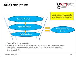 international marketing презентация онлайн 30 audit structure external analysis