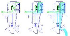 similiar boat engine diagram keywords wiring diagram mercury 402 outboard boat motor wiring diagrams