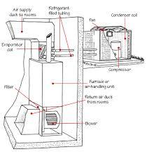 central air conditioner  s diagram  split air conditioner    central air conditioner  s diagram