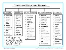 French Transition Words And Phrases For Essays   Essay Writing Transition Words English