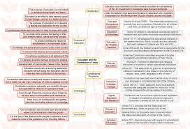 insights mindmaps antibiotic resistance and education and the insights mindmaps antibiotic resistance and education and the constitution of