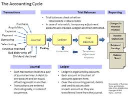 accounting cycle steps defined  explained and illustratedaccounting cycle covers journal transactions  ledger posting  trial balances and corrections  and reporting