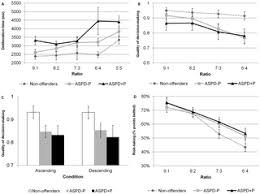 <b>Cool and Hot</b> Executive Function Impairments in Violent Offenders ...