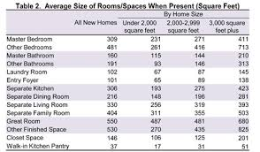 master bedroom measurements average size of rooms spaces when present square feet