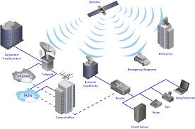 using both wired and wireless connections   mobile satellite    hybrid satellite and common carrier network diagram