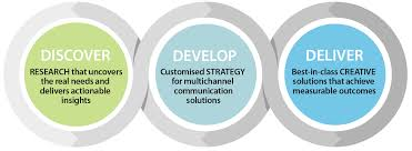 way our three d approach to working clients incorporates the true strengths of our integrated communications offering