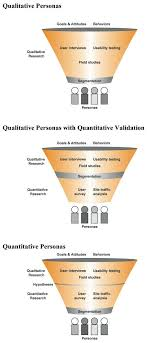 images about Doctorate Dissertation on Pinterest   Research     Qualitative vs  Qualitative persona from http   boxesandarrows com files