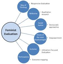 feminist evaluation better evaluation what are the basic concepts that underpin feminist evaluation