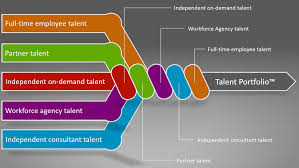the global gig economy exclusive interview global talent independent specialized consultants chart