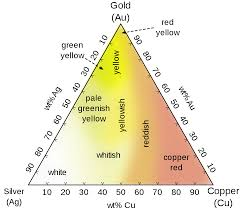 Colored <b>gold</b> - Wikipedia