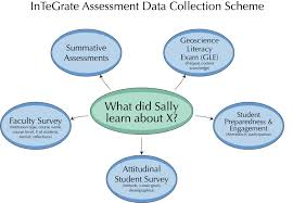 assessment and evaluation integrate assessment data collection
