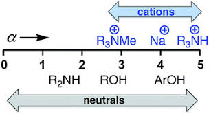 H-Bond donor parameters for cations - Chemical Science (RSC ...