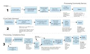collection sample process flow diagram pictures   diagrams best images of document flow diagram visio cross functional