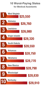 medical assistant salary what you ll earn ma worst paying states