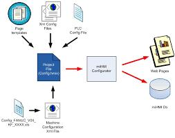input output process diagram photo album   diagrams best images of use case diagram visio shapes visio