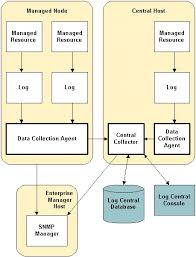 data collection agent collections agent