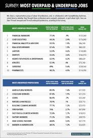 most overpaid and underpaid jobs business insider underpaid overpaid jobs chart