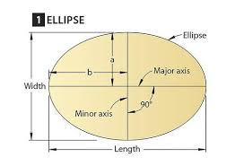 How to lay out a perfect ellipse