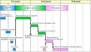 joyo user    s guideschematic flow diagram of use for irradiation  an example of material irradiation