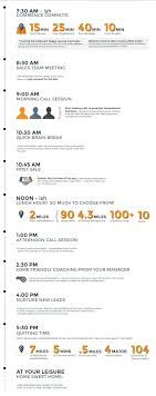 online s consultant jobs glassdoor here s a look at a typical day in the life of a s rep at homeadvisor s golden campus