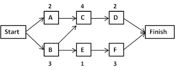 images of network diagram with critical path   diagramsimages of activity network diagram critical path diagrams