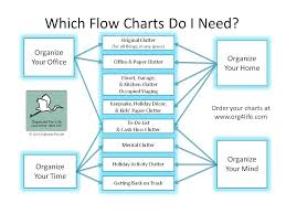 affiliate resources   organized for lifewhich flow charts do i need