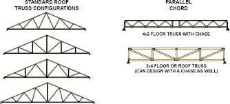 Image result for truss