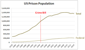 Get Your Memes Right: The 1994 Crime Bill Didn't Create Mass ... via Relatably.com