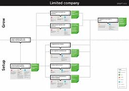 researching and mapping your users current experience user research an example experience map for setting up a limited company