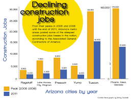 phoenix lake havasu posted nation s largest construction job a report by the associated general contractors of america showed that phoenix lost more construction jobs