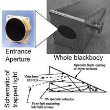 「black body」の画像検索結果