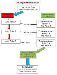 tips to write an argumentative essay format for argumentative essay
