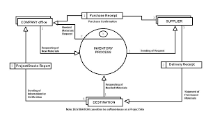 images about data flow diagram  dfd  on pinterest   data        images about data flow diagram  dfd  on pinterest   data flow diagram  manual and student centered resources