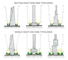 a case for building middle heavy cities   urban architecture nowsketch diagram by jonathan choe showing the increased public  infrastructure and green space provided by implementing middle heavy urban building typologies