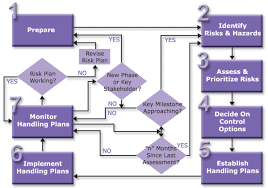 requirements process   steps of process diagramrisk process diagram
