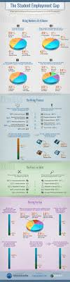 what employers look for in entry level job candidates lifehacker here s all the survey data in infographic form click to expand or right click to save