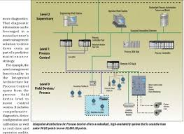 process control system diagram   jpgimages of process control diagram diagrams