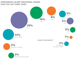 design salary and tools survey o reilly media note