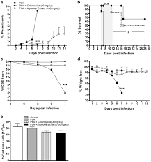 Effect of mushroom <b>Agaricus blazei on</b> immune response and ...