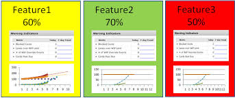 spc archives   yuval yeret on lean agile flowthe color of each parking lot   feature can easily be derived from where the actual progress is compared to the expected progress curve