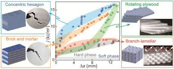 3D <b>printing</b> of biomimetic composites with improved fracture toughness