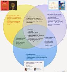 innovation leadership in schools innovation roles non transp