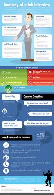 how to ace a job interview infographic anatomy of a job interview