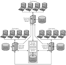 chapter  developing a calendar server architecturethis diagram shows a calendar server configuration for multiple front end and back end