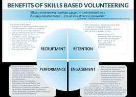 international corporate volunteering org benefits of skills based volunteering for corporations