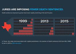 data and charts show few states impose the death penalty death penalty 5