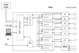 figure   block diagram of multi channel data acquisition system    figure   block diagram of multi channel data acquisition system using softcore processor