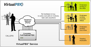 virtual pbx®   pbx  image of a hosted pbx diagram